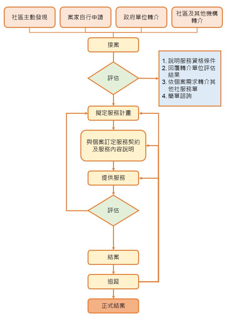 長青健康活力站申請流程.png